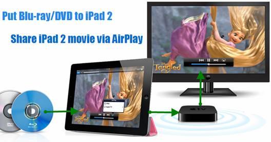 blu-ray movies ipad 2 airplay