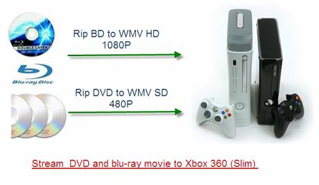 does xbox 360 play dvds or blu ray