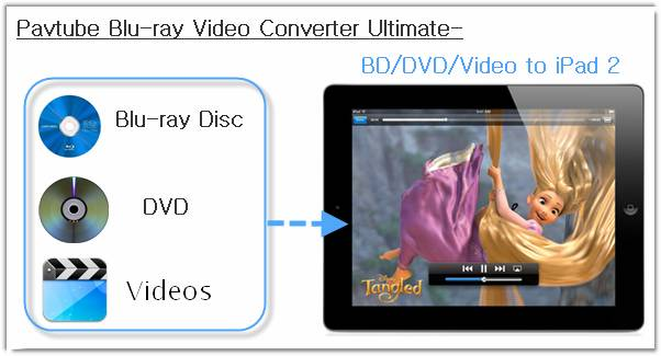 video to ipad 2 converter
