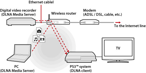 ps3 pc streaming
